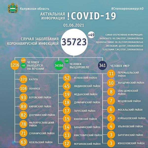 49 калужан заболели коронавирусом в первый день лета