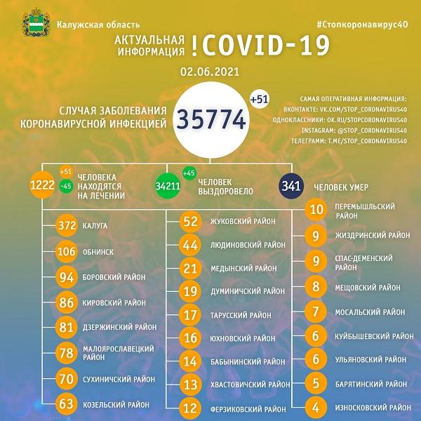 1222 калужанина находятся на лечении с диагнозом коронавирусная инфекция