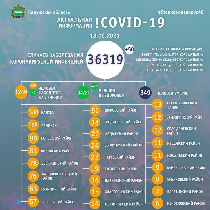 50 человек заболели коронавирусом в Калужской области 13 июня