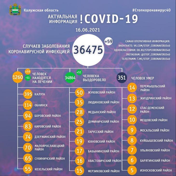 За сутки 59 человек заболели коронавирусом в Калужской области