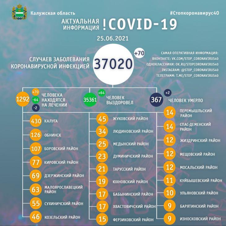 Два человека скончались от коронавируса в Калужской области 25 июня