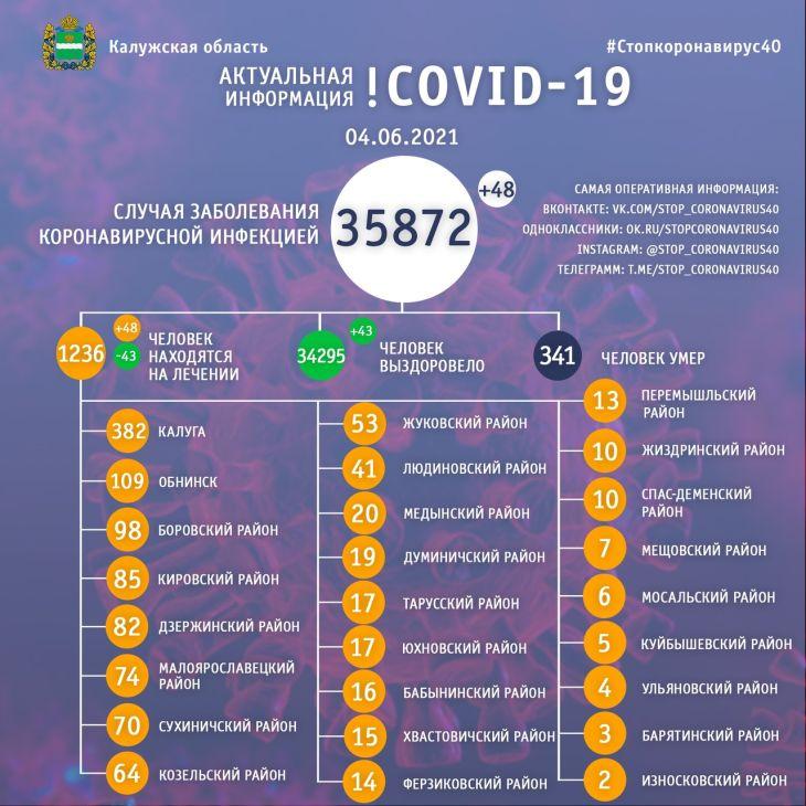 За сутки 48 человек заболели коронавирусом в Калужской области