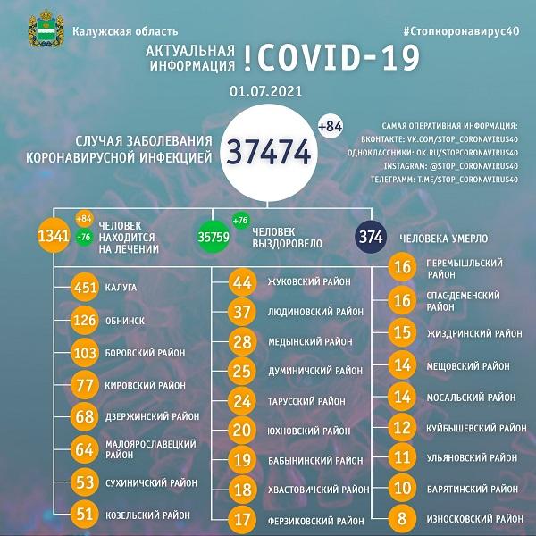 В Калужской области от коронавируса лечатся более 1340 человек