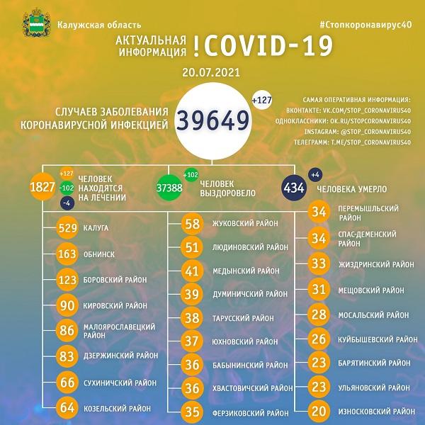 20 июля ещё четыре калужанина скончались от коронавируса