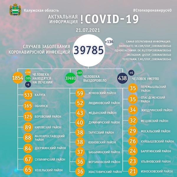 За сутки коронавирусом заболели 136 калужан, четверо - умерли
