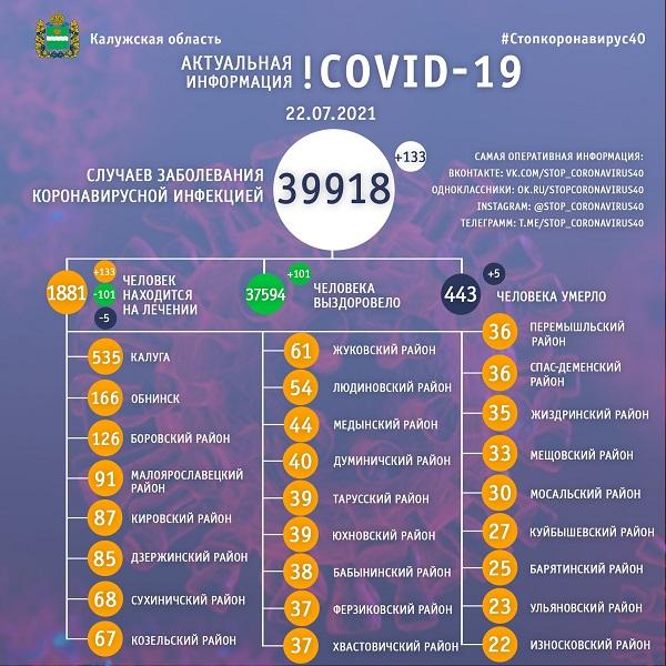 В Калужской области ещё пять человек стали жертвами COVID-19