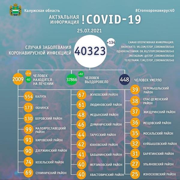 В Калужской области больны коронавирусом более двух тысяч человек