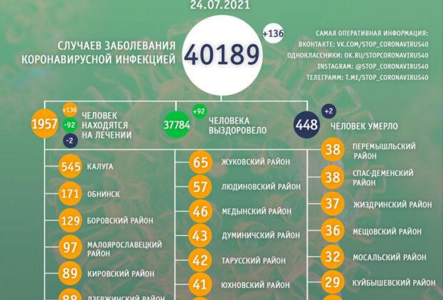 ковид 24 июля