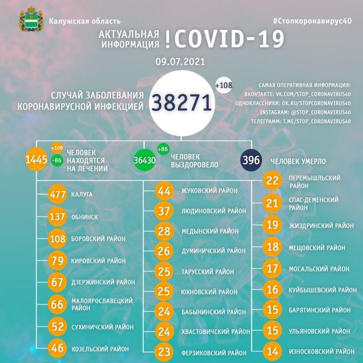 В Калужской области 108 человек заболели коронавирусом 9 июля
