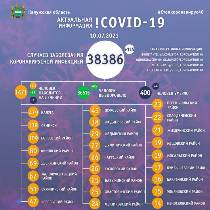 Число погибших от коронавируса в Калужской области выросло до 400 человек