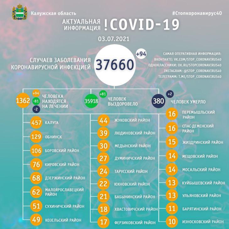 Два человека скончались от коронавируса в Калужской области 3 июля