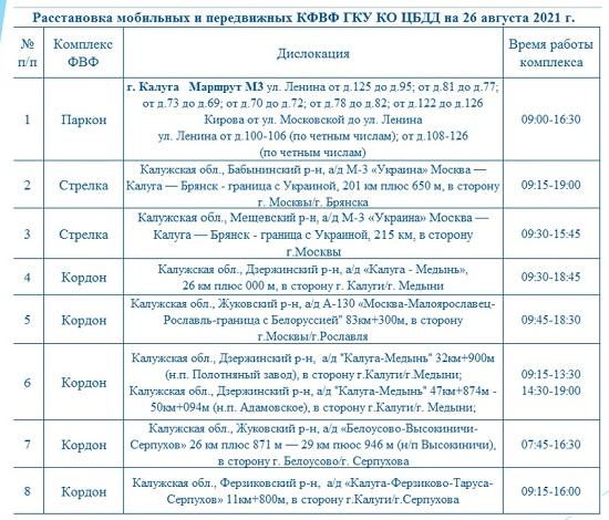 Опубликованы места установки дорожных камер в Калужской области 26 августа