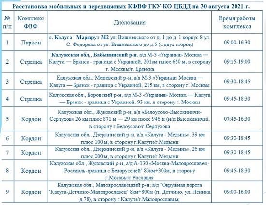 Опубликованы места установки дорожных камер в Калужской области 30 августа