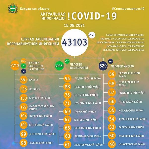 За сутки коронавирусом заболели 125 калужан, четверо – умерли