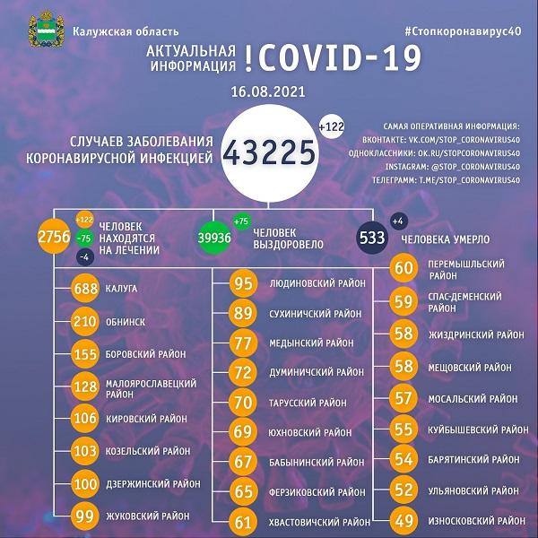 Ещё четыре смерти от COVID-19 зарегистрировали в Калужской области