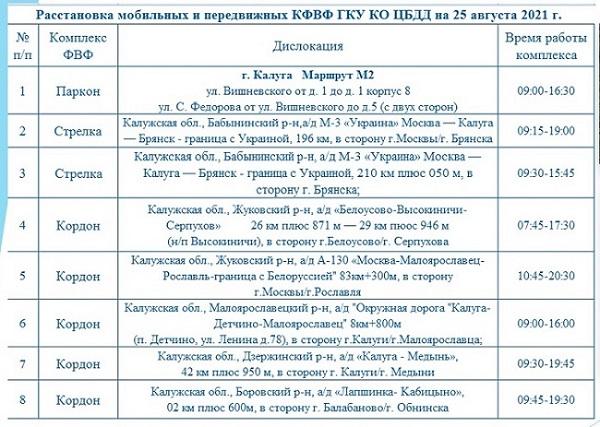 Опубликованы места установки дорожных камер в Калужской области 25 августа