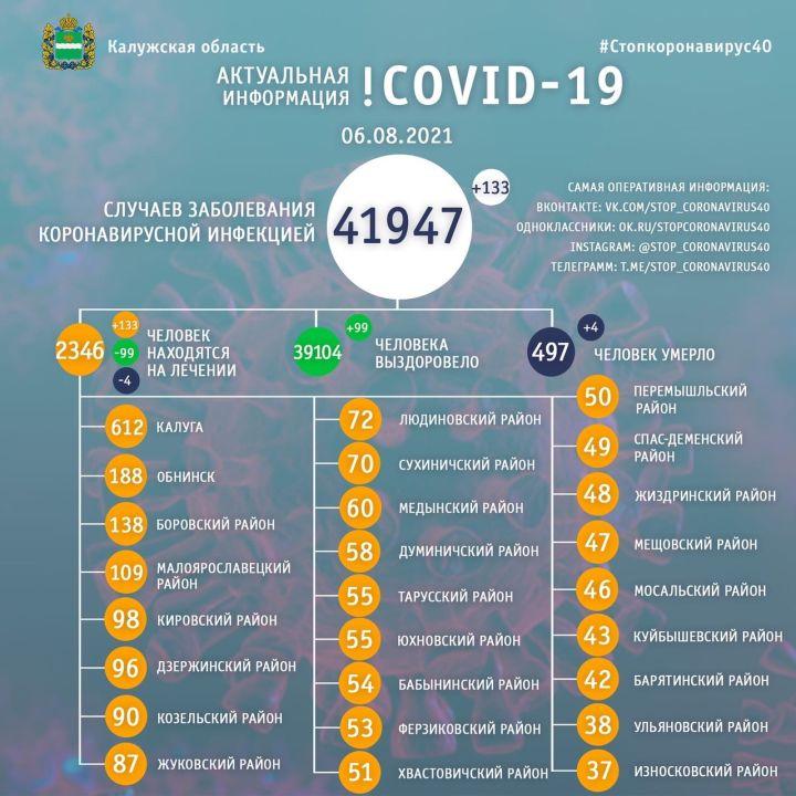 Еще 4 человека скончались от коронавирусa в Калужской области