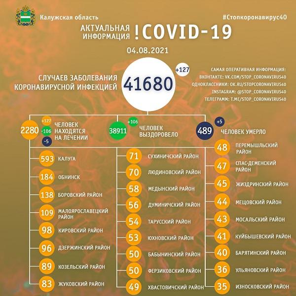 Пять смертей от COVID-19 зарегистрировали в Калужской области 4 августа