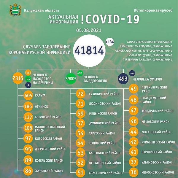За сутки коронавирусом заболели 134 калужанина, четверо – умерли