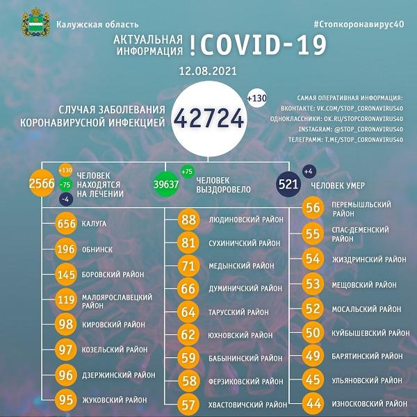 За сутки коронавирус унёс жизни ещё 4 жителей Калужской области