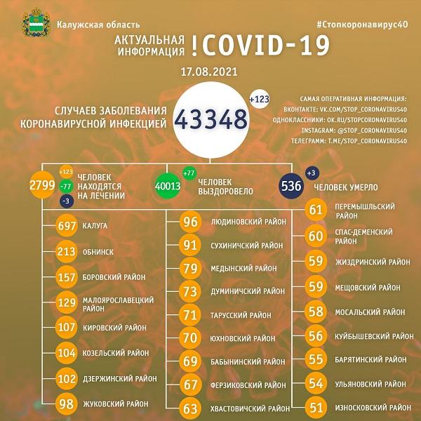 За сутки 123 калужанина заболели коронавирусом, а выздоровели - 77 человек