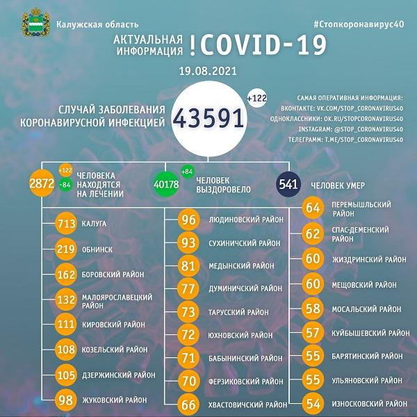 В Калужской области за минувшие сутки 122 жителя заболели коронавирусом