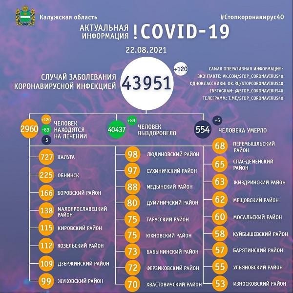 В выходные коронавирусом заболели 120 калужан, пятеро - умерли