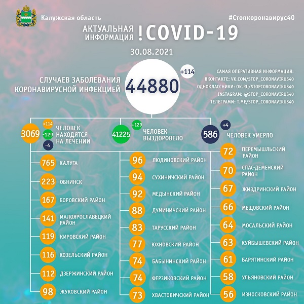 За сутки коронавирусом заболели 114 калужан, а 129 - выздоровели