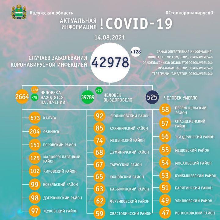 В Калужской области за сутки еще 128 человек заболели коронавирусом