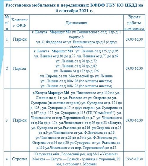 Опубликованы места установки дорожных камер в Калужской области 6 сентября
