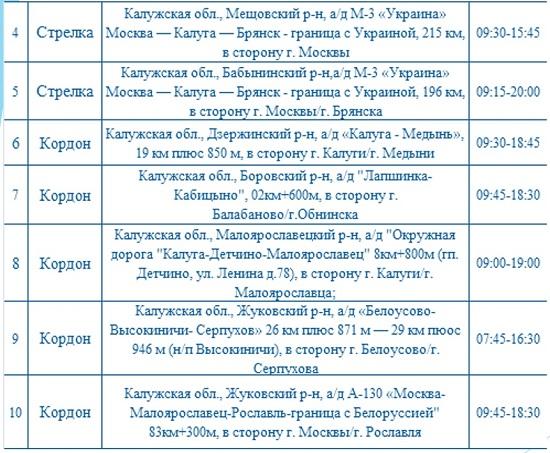 Опубликованы места установки дорожных камер в Калужской области 9 сентября