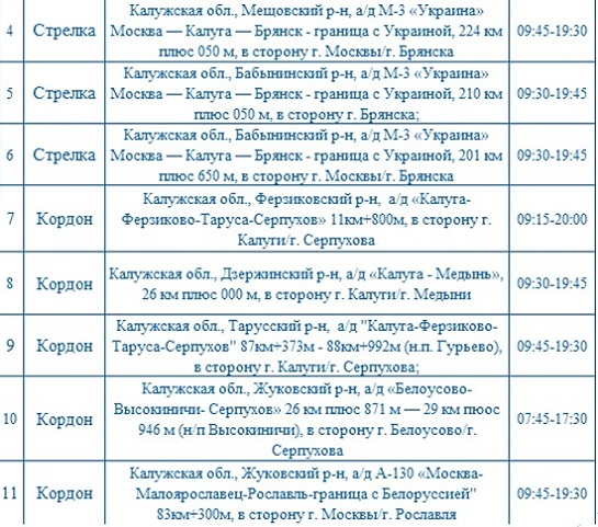 Опубликованы места установки дорожных камер в Калужской области 10 сентября