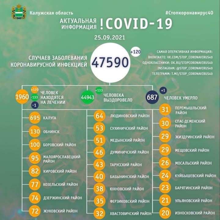 За сутки 120 человек заболели коронавирусом в Калужской области