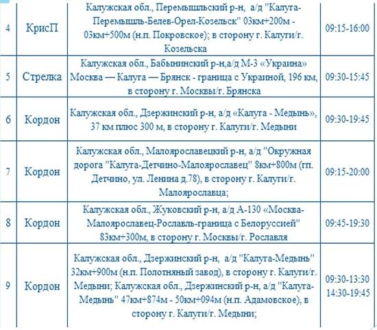 Опубликованы места установки дорожных камер в Калужской области 13 сентября