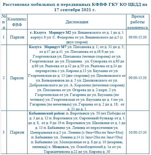 Опубликованы места установки дорожных камер в Калужской области 17 сентября
