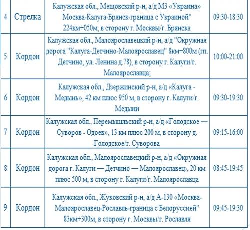 Опубликованы места установки дорожных камер в Калужской области 20 сентября