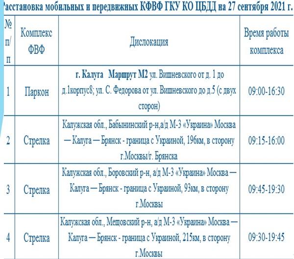 Опубликованы места установки дорожных камер в Калужской области 27 сентября