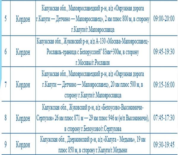 Опубликованы места установки дорожных камер в Калужской области 28 сентября