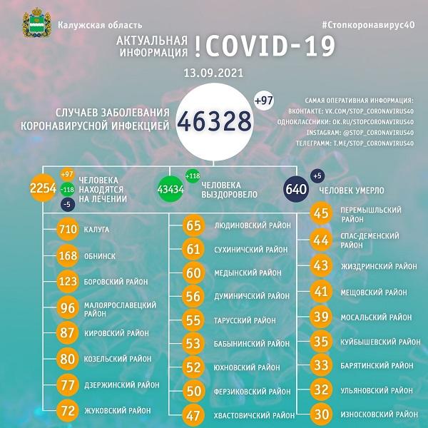 За сутки коронавирусом заболели 97 калужан, пятеро - умерли