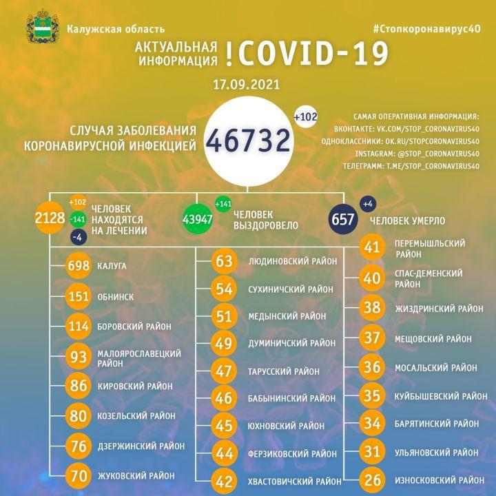 Четыре человека скончались от коронавируса в Калужской области 17 сентября