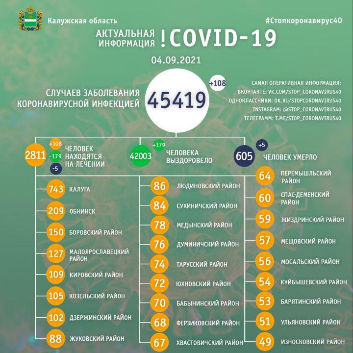 Пять человек скончались за сутки от коронавируса в Калужской области
