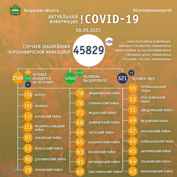 За сутки коронавирусом заболели 104 калужанина, четверо - умерли