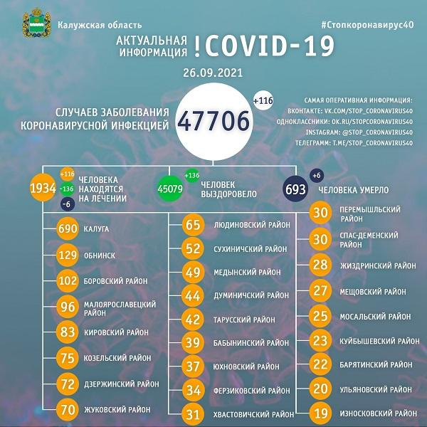В Калужской области ещё 6 человек скончались от COVID-19