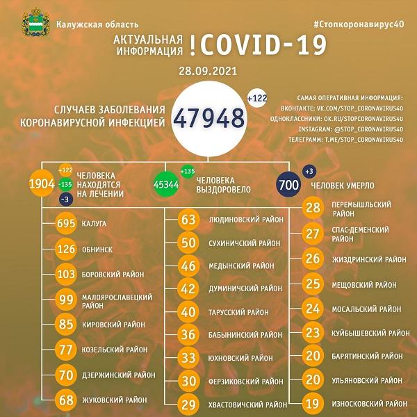 В Калужской области от коронавируса умерли 700 человек с начала пандемии