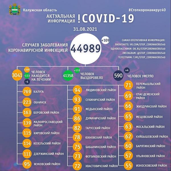 В Калужской области ещё 4 жителя стали жертвами COVID-19