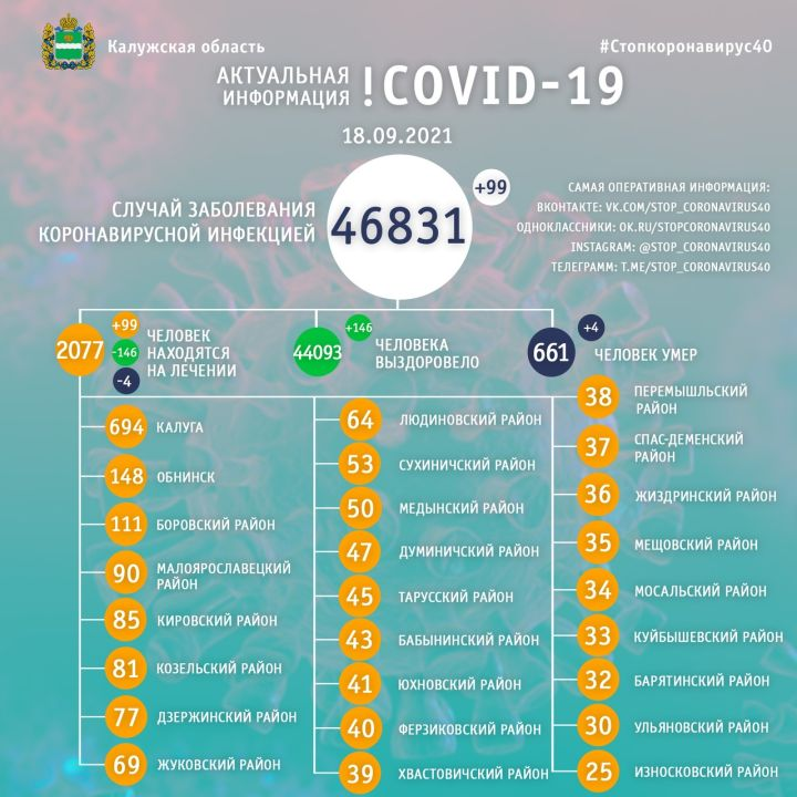 За сутки 99 человек заболели COVID-19 в Калужской области
