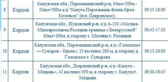 Опубликованы места установки дорожных камер в Калужской области 1 октября