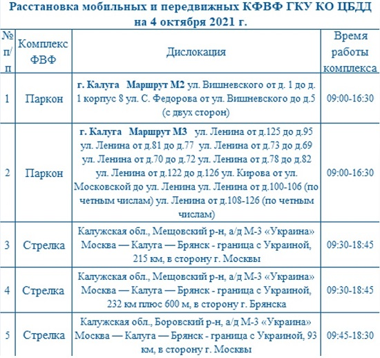 Опубликованы места установки дорожных камер в Калужской области 4 октября