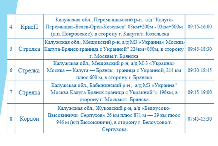 Опубликованы места установки дорожных камер в Калужской области 5 октября