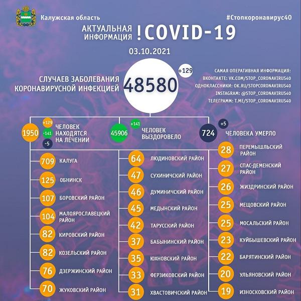 За сутки коронавирус выявили ещё у 129 калужан, пятеро - умерли